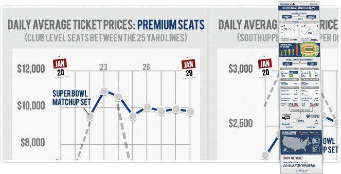seatgeek super bowl XLVI infographic